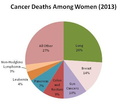 cancer deaths
