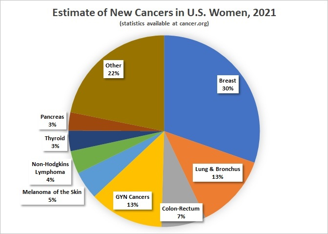 Pie chart showing estimated percent of new women's cancers in 2021 by primary site.